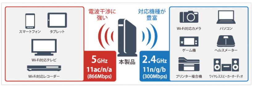 BUFFALOの無線ルーターの5Ghzと2.4Ghz