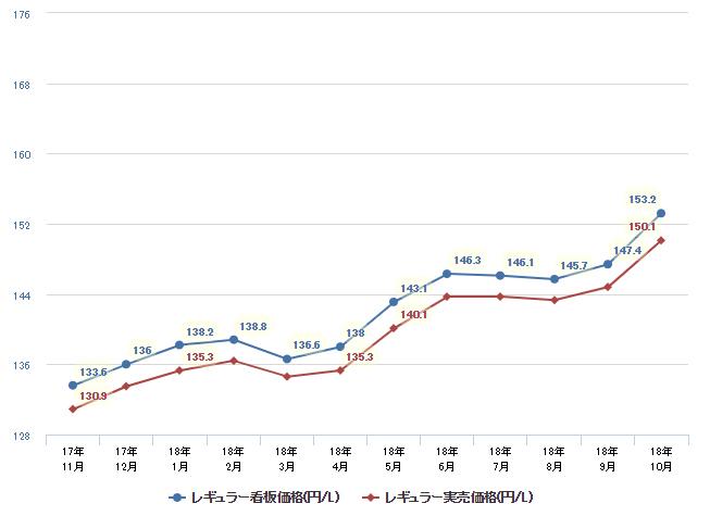 過去1年間のガソリン価格の推移