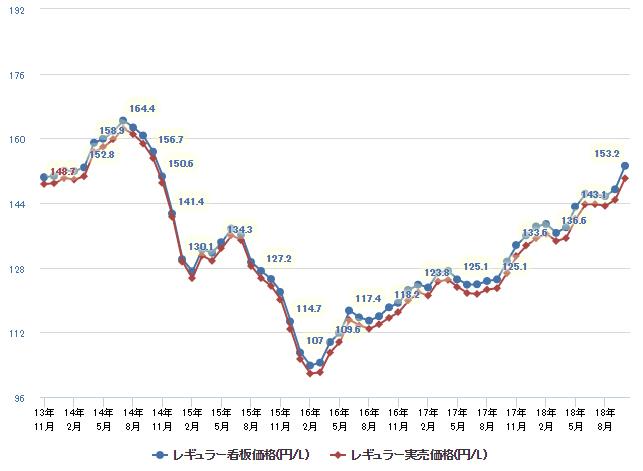 5年間のガソリン価格の推移