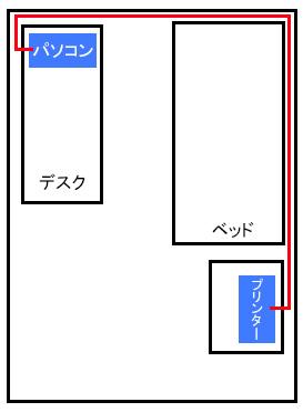 プリンターケーブルの接続方法